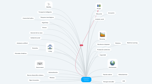 Mind Map: Guayaquil Visionary