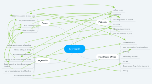 Mind Map: MyHealth
