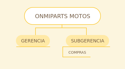 Mind Map: ONMIPARTS MOTOS
