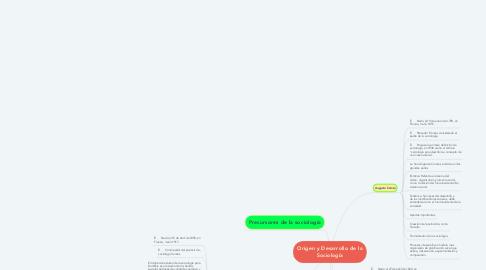 Mind Map: Origen y Desarrollo de la Sociología