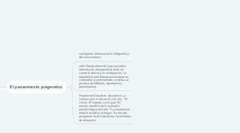 Mind Map: EL MOVIMIENTO PROGRESISTA DE NORTE AMERICA