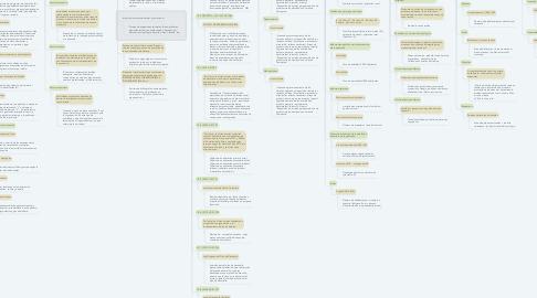 Mind Map: SISTEMAS DE ORDENANZA