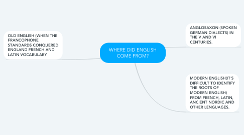 Mind Map: WHERE DID ENGLISH COME FROM?