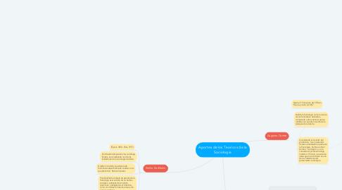 Mind Map: Aportes de los Teoricos de la Sociologia
