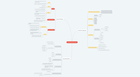 Mind Map: SISTEM KESEIMBANGAN ALAM