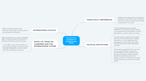 Mind Map: THE POLITICAL ECONOMY OF INTERNATIONAL TRADE