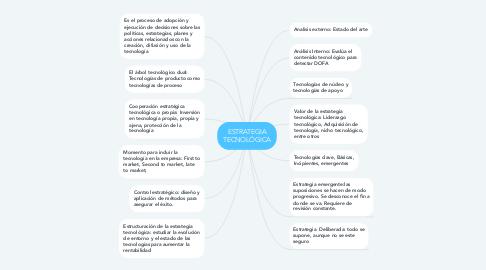 Mind Map: ESTRATEGIA TECNOLÓGICA