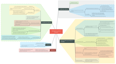 "Mind Map: Operación unitaria ""Secado"""
