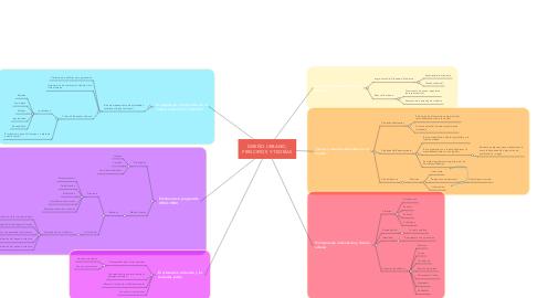 Mind Map: DISEÑO URBANO, PRINCIPIOS Y TEORÍAS