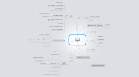 Mind Map: Rae's Reference Tools