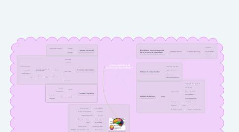 Mind Map: ¿Cómo optimizar el proceso de Aprendizaje ?