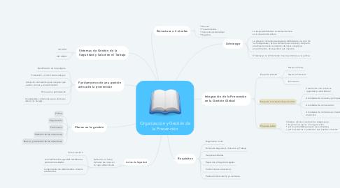 Mind Map: Organización y Gestión de la Prevención