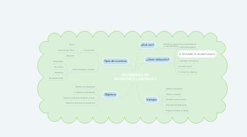Mind Map: PROGRAMAS DE INCENTIVOS LABORALES