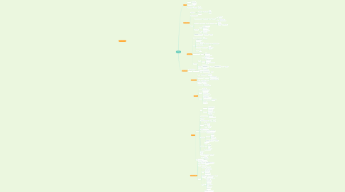 Mind Map: COPD
