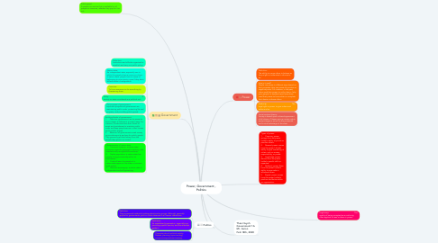 Mind Map: Power, Government , Politics
