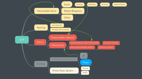 Mind Map: SCP