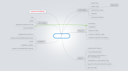 Mind Map: ide om en bok