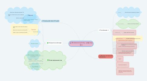 Mind Map: Виховання дітей у цифрову еру