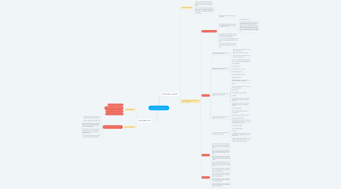Mind Map: Phân loại dự án đầu tư