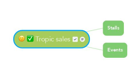 Mind Map: Tropic sales