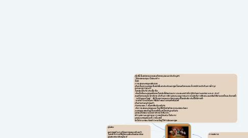 Mind Map: ละครพูด