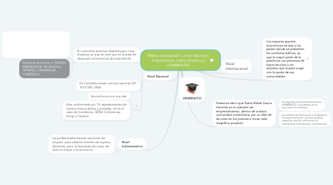 Mind Map: Marco conceptual, a nivel Nacional, Internacional, Latino América y UNIMINUTO