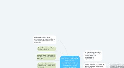 Mind Map: MICROECONOMÍA: estudio del comportamiento y la interacción en el mercado de los agentes económicos