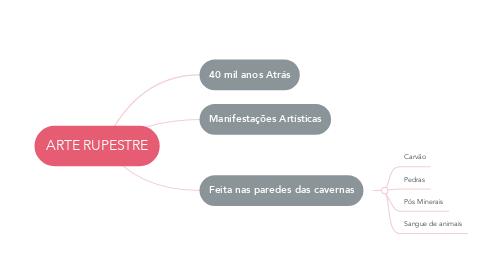 Mind Map: ARTE RUPESTRE