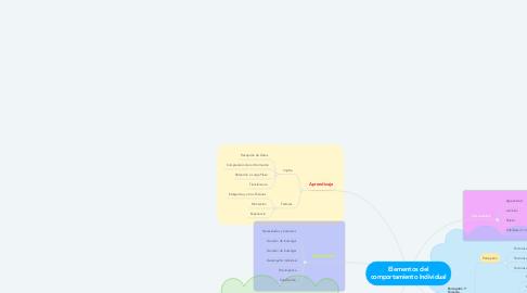 Mind Map: Elementos del comportamiento Individual