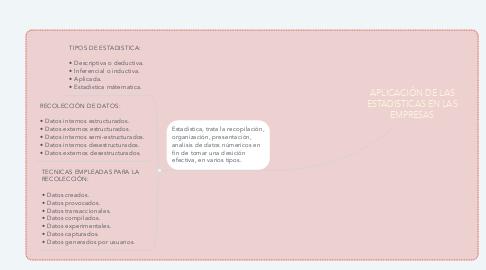 Mind Map: APLICACIÓN DE LAS ESTADISTICAS EN LAS EMPRESAS