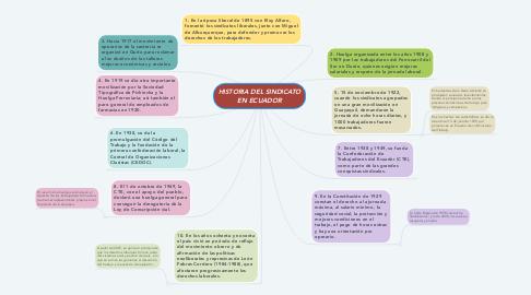 Mind Map: HISTORIA DEL SINDICATO EN ECUADOR