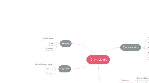 Mind Map: 10 ans du rbc