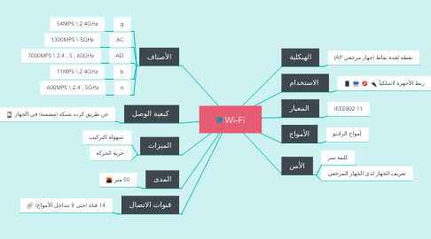 Mind Map: Wi-Fi