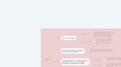 Mind Map: Metodologías de la investigación