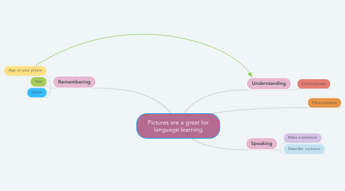 Mind Map: Pictures are a great for language learning