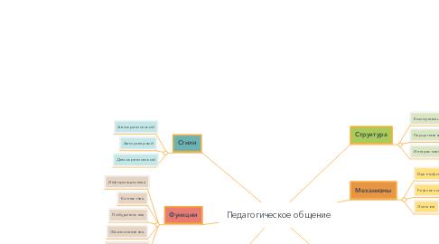 Mind Map: Педагогическое общение