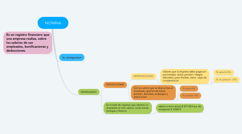 Mind Map: NONINA