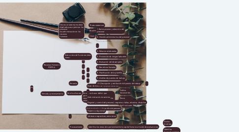 Mind Map: Recursos Humanos FORTIA.
