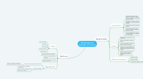 Mind Map: Metodologías para desarrollar la innovación