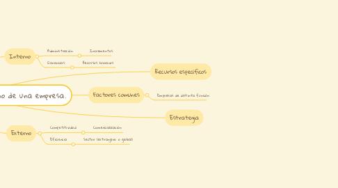 Mind Map: Ambiente interno y externo de una empresa.