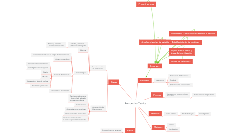 Mind Map: Perspectiva Teórica