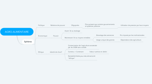 Mind Map: AGRO-ALIMENTAIRE