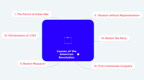 Mind Map: Causes of the American Revolution