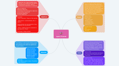 Mind Map: types of words