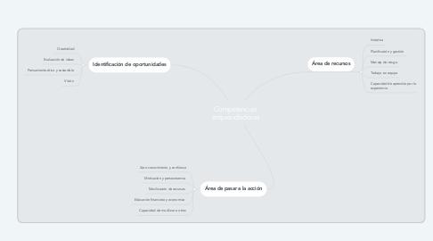 Mind Map: Competencias emprendedoras