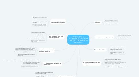 Mind Map: RADICACIÓN Y DISTRIBUCIÓN DE PLANTA (LAYOUT) COMO GESTIÓN EMPRESARIAL