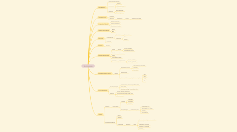 Mind Map: Neuropsicología