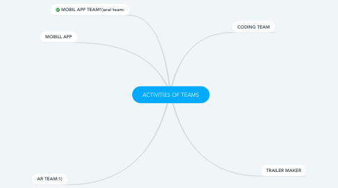 Mind Map: ACTIVITIES OF TEAMS