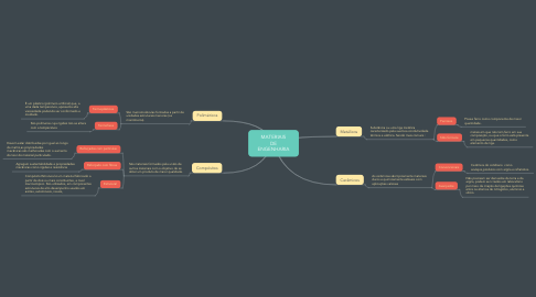 Mind Map: MATERIAIS DE ENGENHARIA