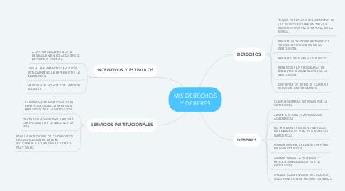 Mind Map: MIS DERECHOS Y DEBERES